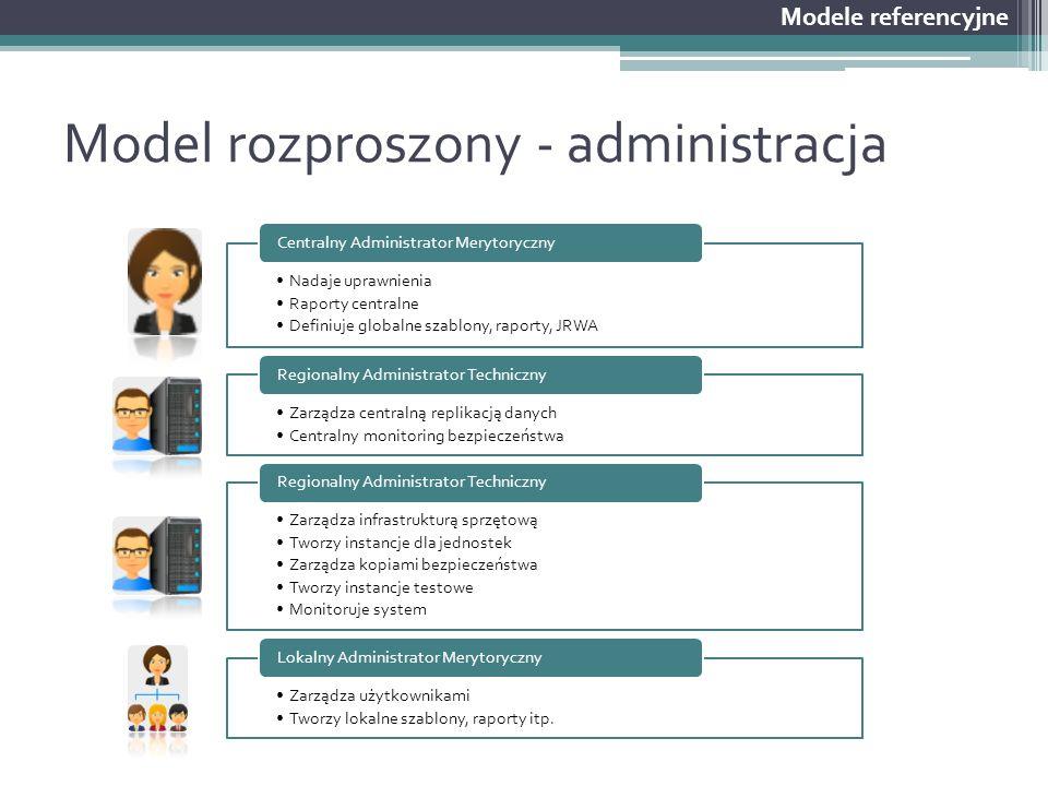 Model rozproszony - administracja Modele referencyjne Nadaje uprawnienia Raporty centralne Definiuje globalne szablony, raporty, JRWA Centralny Admini