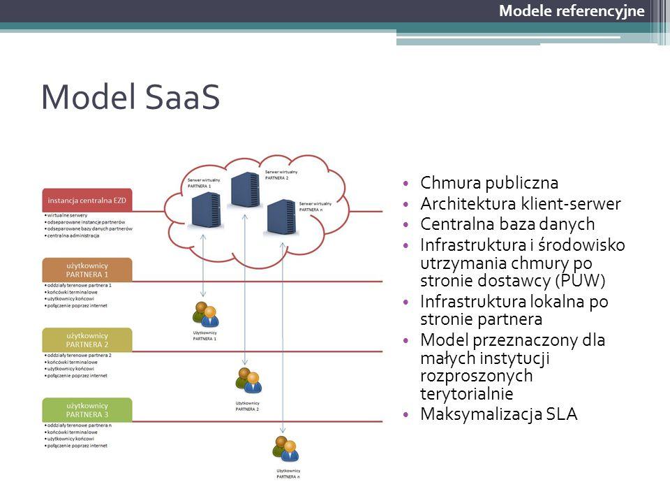 Model SaaS Chmura publiczna Architektura klient-serwer Centralna baza danych Infrastruktura i środowisko utrzymania chmury po stronie dostawcy (PUW) I