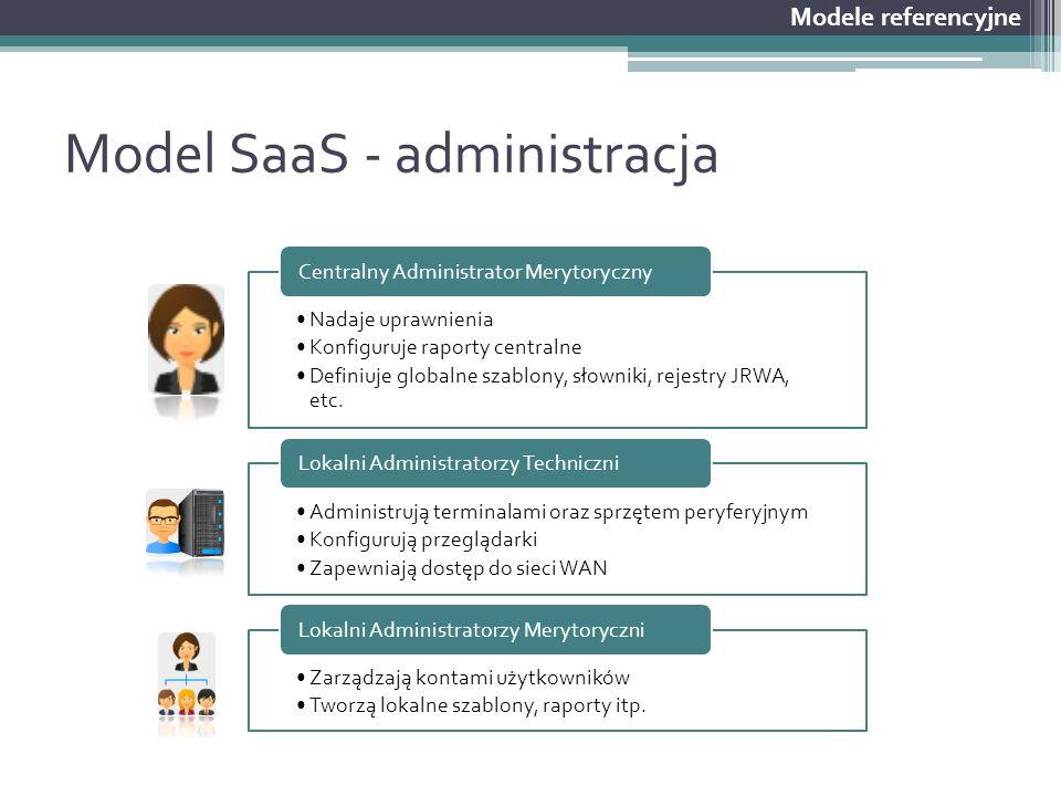 Model SaaS - administracja Modele referencyjne Nadaje uprawnienia Konfiguruje raporty centralne Definiuje globalne szablony, słowniki, rejestry JRWA,