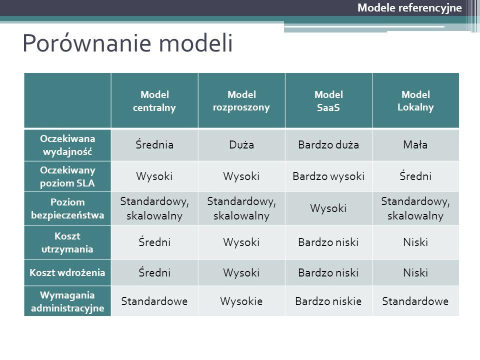 Porównanie modeli Modele referencyjne Model centralny Model rozproszony Model SaaS Model Lokalny Oczekiwana wydajność ŚredniaDużaBardzo dużaMała Oczek