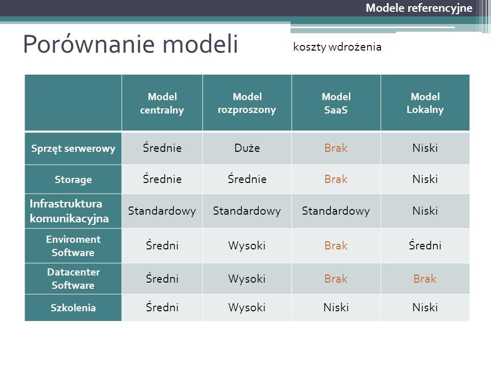 Porównanie modeli Modele referencyjne Model centralny Model rozproszony Model SaaS Model Lokalny Sprzęt serwerowy ŚrednieDużeBrakNiski Storage Średnie