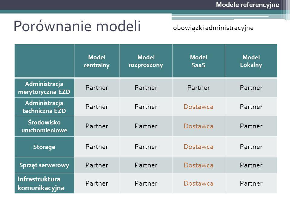 Porównanie modeli Modele referencyjne Model centralny Model rozproszony Model SaaS Model Lokalny Administracja merytoryczna EZD Partner Administracja