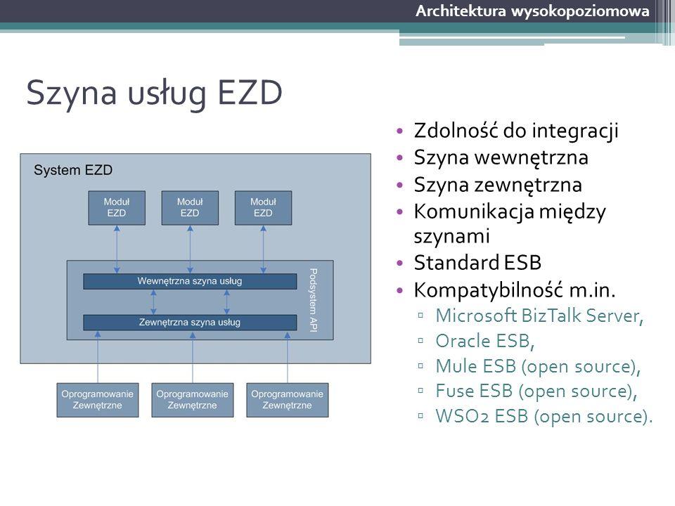 Szyna usług EZD Zdolność do integracji Szyna wewnętrzna Szyna zewnętrzna Komunikacja między szynami Standard ESB Kompatybilność m.in. ▫ Microsoft BizT