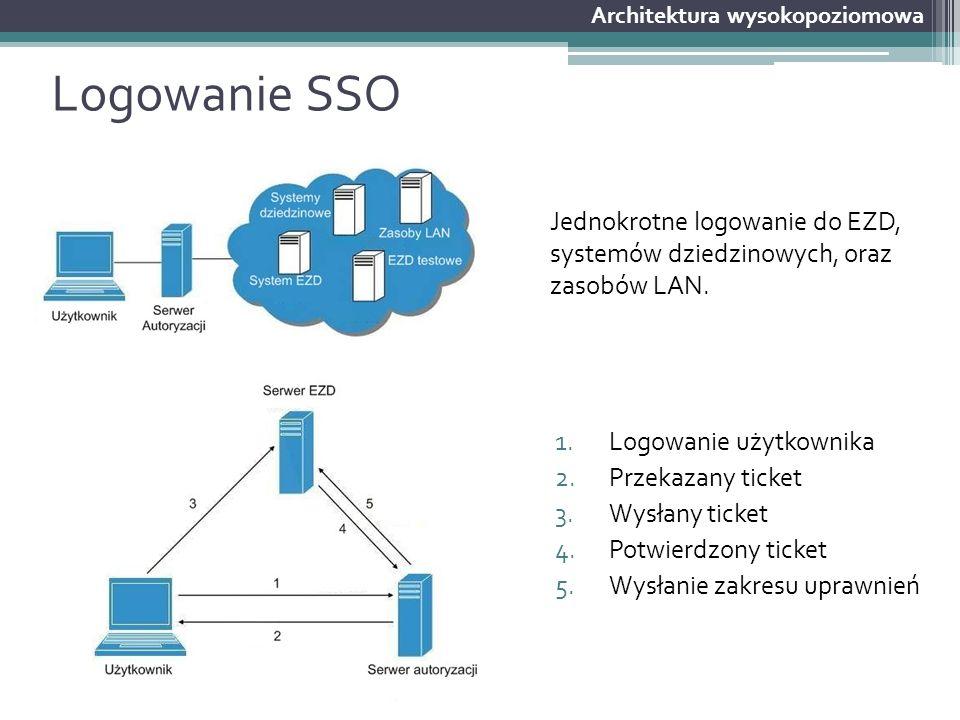 Logowanie SSO 1.Logowanie użytkownika 2.Przekazany ticket 3.Wysłany ticket 4.Potwierdzony ticket 5.Wysłanie zakresu uprawnień Architektura wysokopozio