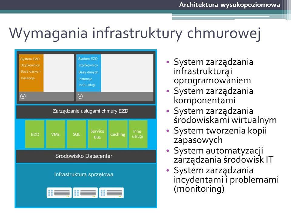Wymagania infrastruktury chmurowej System zarządzania infrastrukturą i oprogramowaniem System zarządzania komponentami System zarządzania środowiskami