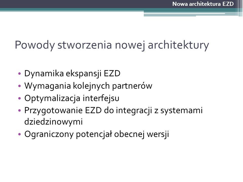 Wymagania nowego EZD Otwarcie API na systemy dziedzinowe Rozszerzenie EZD o nowe niezbędne moduły Zwiększenie elastyczności systemu Obsługa EZD w modelu chmurowym i lokalnym Poprawa usability Dostarczenie kompletnej dokumentacji: ▫ API ▫ Wdrożeniowej ▫ Użytkowej ▫ Referencyjnej specyfikacji infrastruktury Nowa architektura EZD