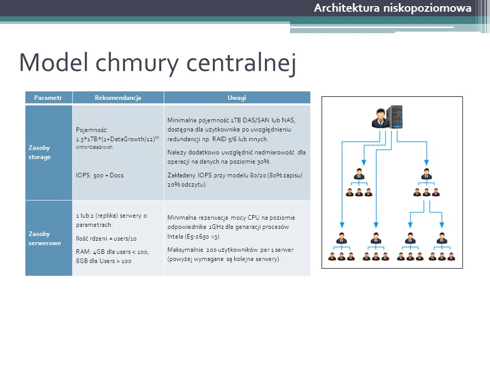 Model chmury centralnej Architektura niskopoziomowa ParametrRekomendancjaUwagi Zasoby storage Pojemność: 1.3*1TB*(1+DataGrowth/12) M onths*DataGrowth