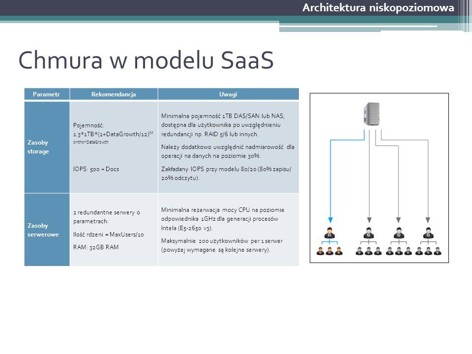 Chmura w modelu SaaS Architektura niskopoziomowa ParametrRekomendancjaUwagi Zasoby storage Pojemność: 1.3*1TB*(1+DataGrowth/12) M onths*DataGrowth IOP