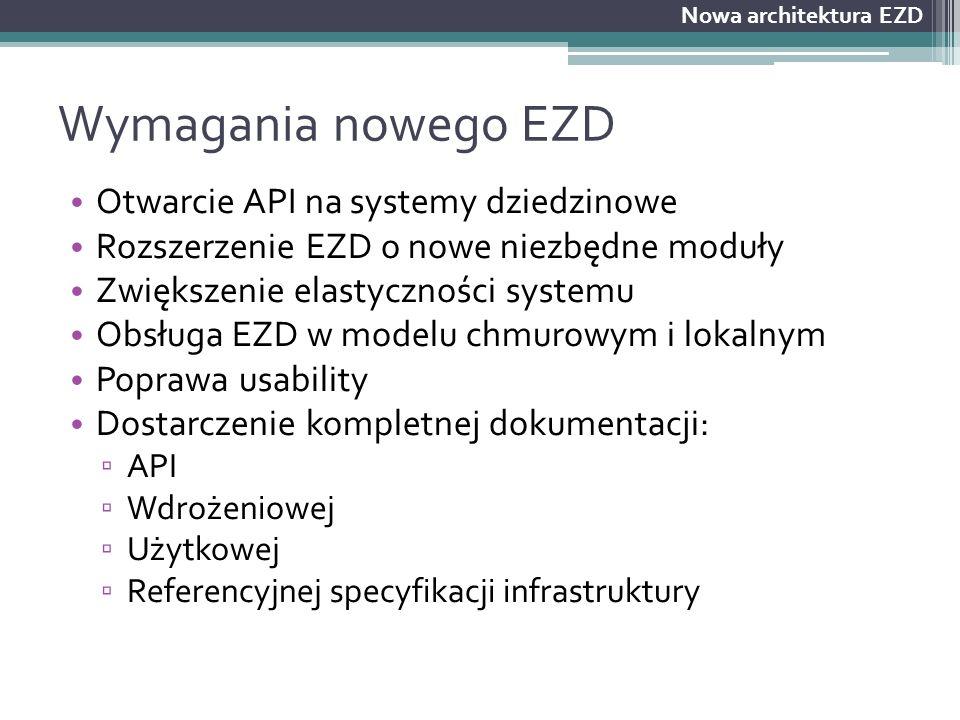 Wymagania nowego EZD Otwarcie API na systemy dziedzinowe Rozszerzenie EZD o nowe niezbędne moduły Zwiększenie elastyczności systemu Obsługa EZD w mode