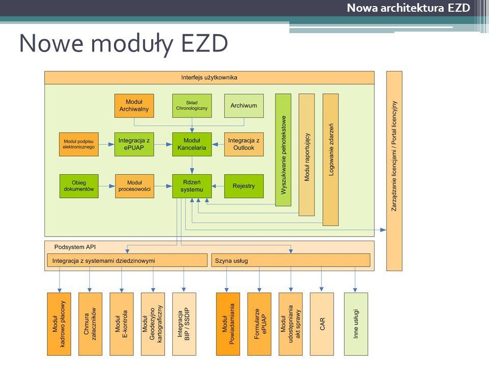 Nowe moduły EZD Nowa architektura EZD