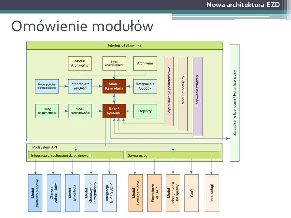 Omówienie modułów Nowa architektura EZD
