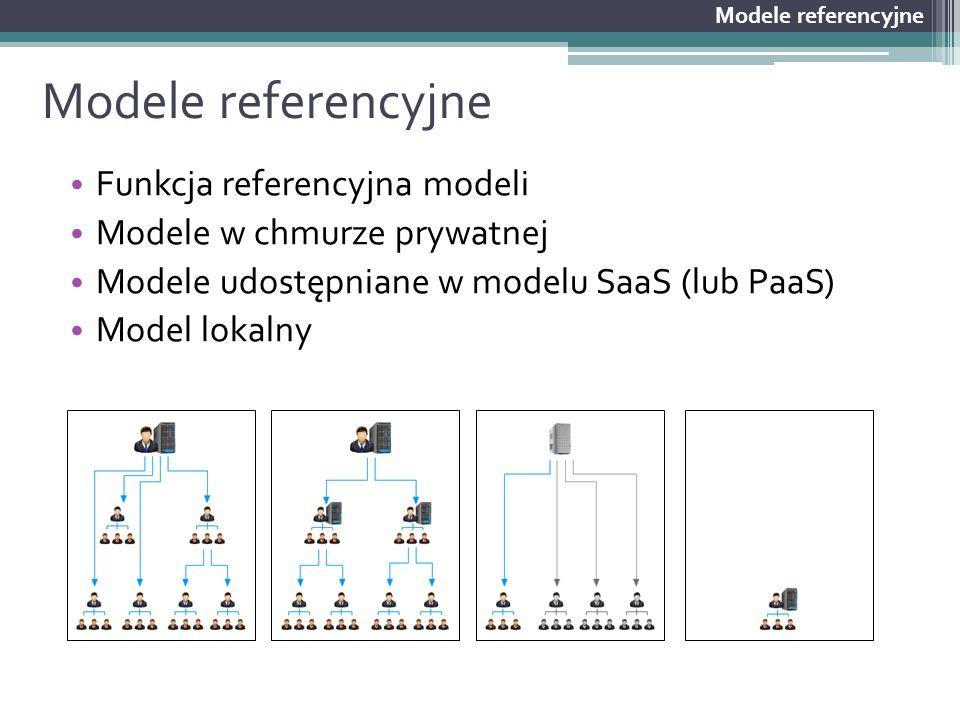 Modele referencyjne Funkcja referencyjna modeli Modele w chmurze prywatnej Modele udostępniane w modelu SaaS (lub PaaS) Model lokalny Modele referency