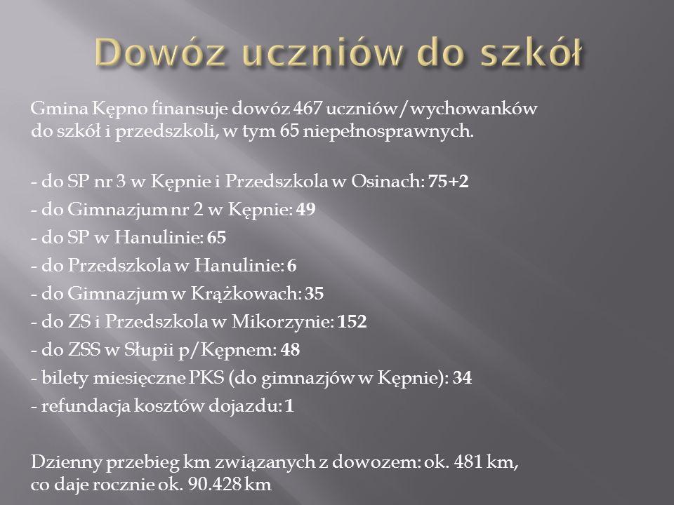 Gmina Kępno finansuje dowóz 467 uczniów/wychowanków do szkół i przedszkoli, w tym 65 niepełnosprawnych. - do SP nr 3 w Kępnie i Przedszkola w Osinach: