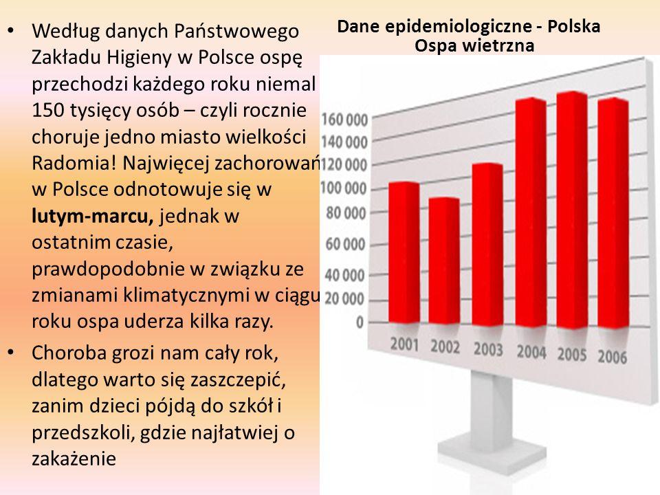 Według danych Państwowego Zakładu Higieny w Polsce ospę przechodzi każdego roku niemal 150 tysięcy osób – czyli rocznie choruje jedno miasto wielkości