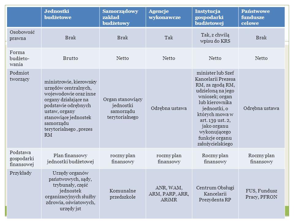 Jednostki budżetowe Samorządowy zakład budżetowy Agencje wykonawcze Instytucja gospodarki budżetowej Państwowe fundusze celowe Osobowość prawna Brak T
