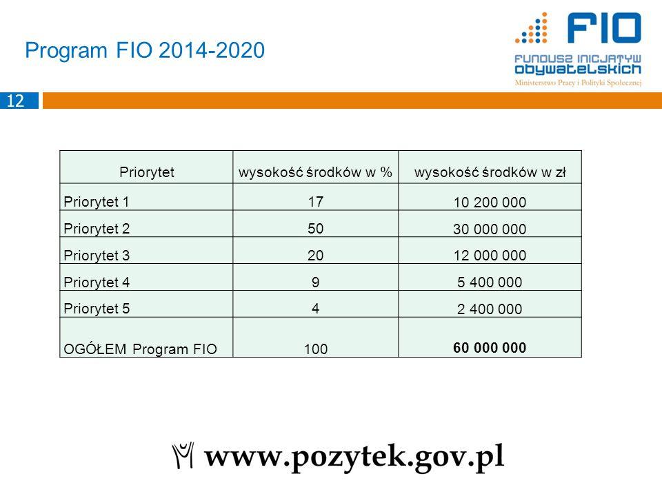 Program FIO 2014-2020 Priorytetwysokość środków w %wysokość środków w zł Priorytet 117 10 200 000 Priorytet 250 30 000 000 Priorytet 320 12 000 000 Pr