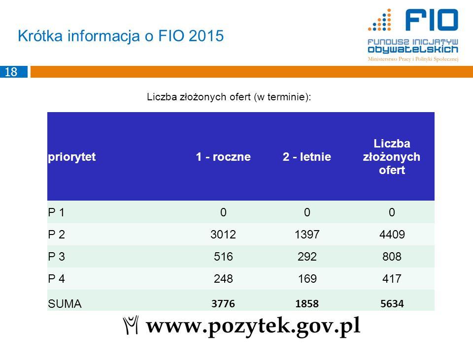 Krótka informacja o FIO 2015 Liczba złożonych ofert (w terminie): priorytet1 - roczne2 - letnie Liczba złożonych ofert P 1000 P 2301213974409 P 351629