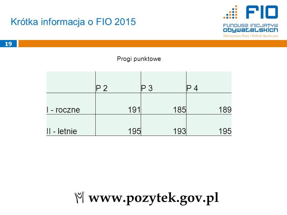 Krótka informacja o FIO 2015 19 Progi punktowe P 2P 3P 4 I - roczne191185189 II - letnie195193195