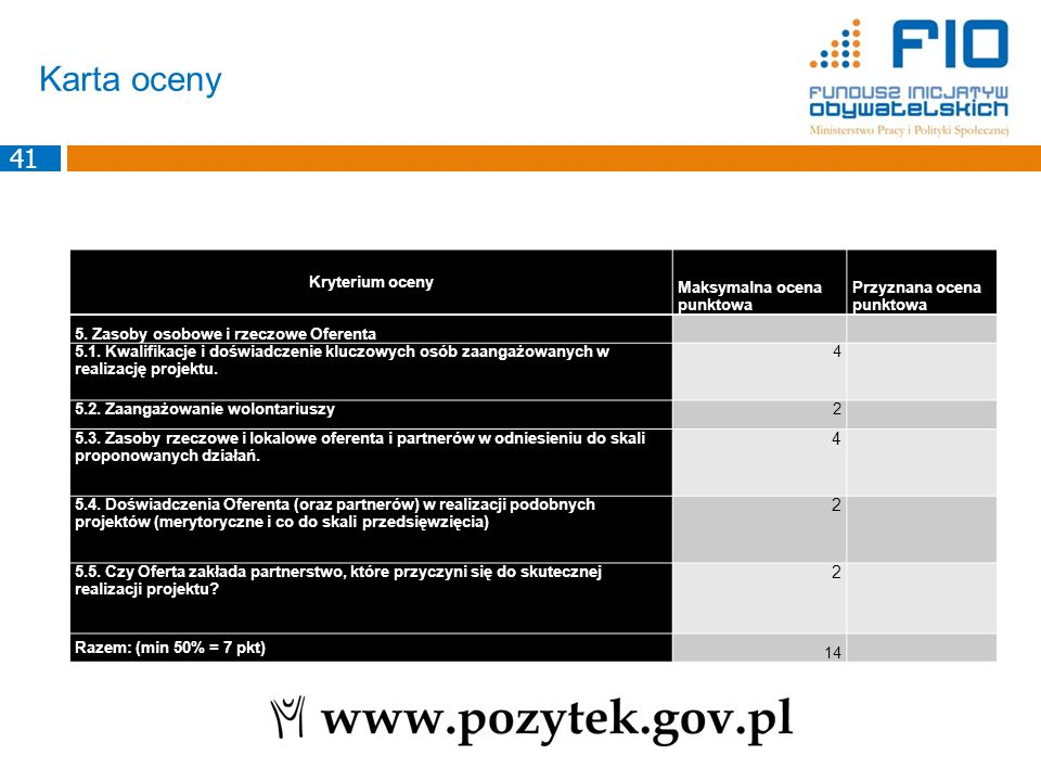 Karta oceny 41 Kryterium oceny Maksymalna ocena punktowa Przyznana ocena punktowa 5. Zasoby osobowe i rzeczowe Oferenta 5.1. Kwalifikacje i doświadcze
