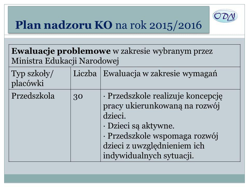 Plan nadzoru KO na rok 2015/2016 Ewaluacje problemowe w zakresie wybranym przez Ministra Edukacji Narodowej Typ szkoły/ placówki LiczbaEwaluacja w zak
