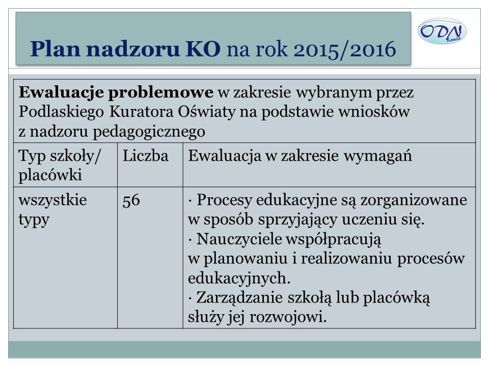 Plan nadzoru KO na rok 2015/2016 Ewaluacje problemowe w zakresie wybranym przez Podlaskiego Kuratora Oświaty na podstawie wniosków z nadzoru pedagogic