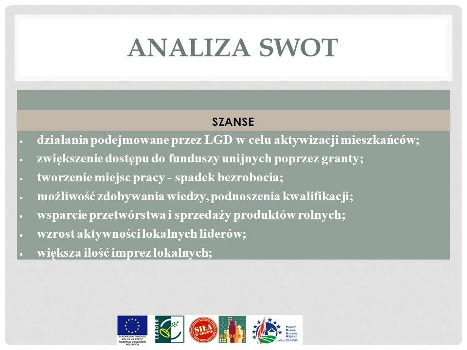 ANALIZA SWOT SZANSE  działania podejmowane przez LGD w celu aktywizacji mieszkańców;  zwiększenie dostępu do funduszy unijnych poprzez granty;  two