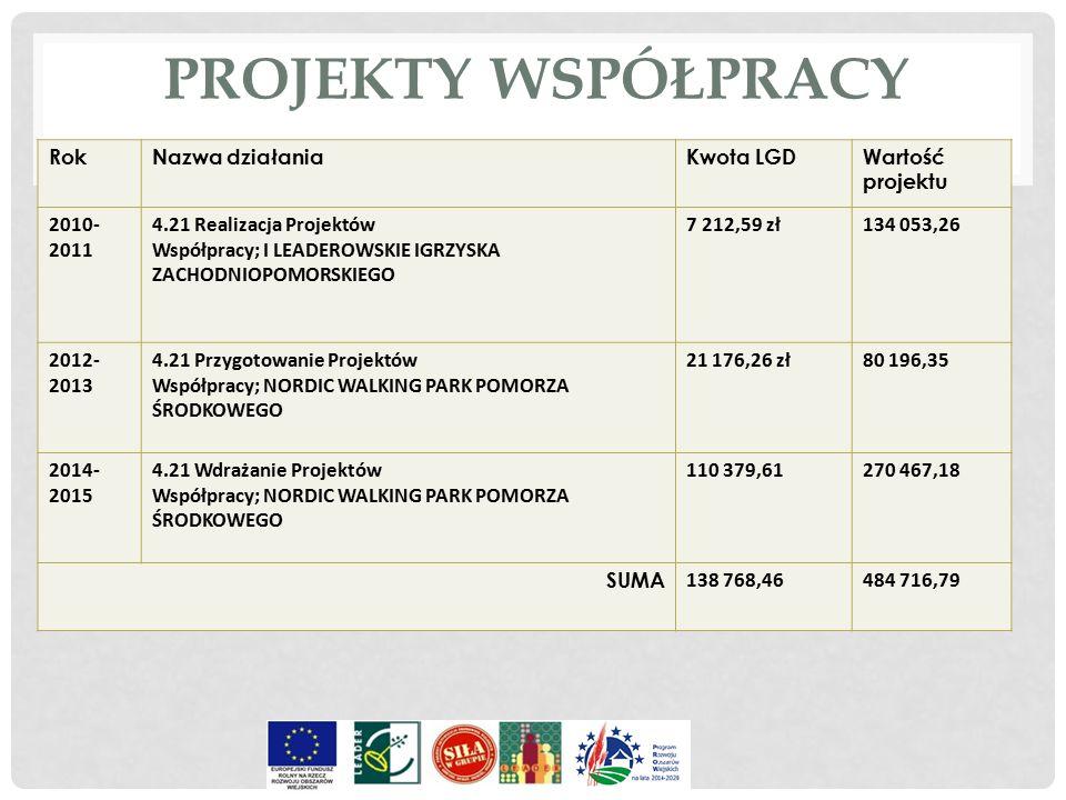 RokNazwa działaniaKwota LGDWartość projektu 2010- 2011 4.21 Realizacja Projektów Współpracy; I LEADEROWSKIE IGRZYSKA ZACHODNIOPOMORSKIEGO 7 212,59 zł1