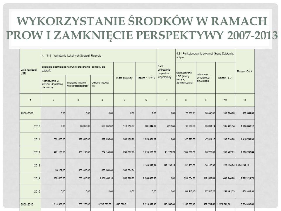 WYKORZYSTANIE ŚRODKÓW W RAMACH PROW I ZAMKNIĘCIE PERSPEKTYWY 2007-2013 Lata realizacji LSR 4.1/413 - Wdrażanie Lokalnych Strategii Rozwoju 4.21 Wdraża