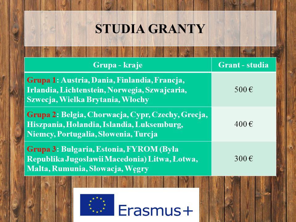 STUDIA GRANTY Grupa - krajeGrant - studia Grupa 1: Austria, Dania, Finlandia, Francja, Irlandia, Lichtenstein, Norwegia, Szwajcaria, Szwecja, Wielka Brytania, Włochy 500 € Grupa 2: Belgia, Chorwacja, Cypr, Czechy, Grecja, Hiszpania, Holandia, Islandia, Luksemburg, Niemcy, Portugalia, Słowenia, Turcja 400 € Grupa 3: Bułgaria, Estonia, FYROM (Była Republika Jugosławii Macedonia) Litwa, Łotwa, Malta, Rumunia, Słowacja, Węgry 300 €