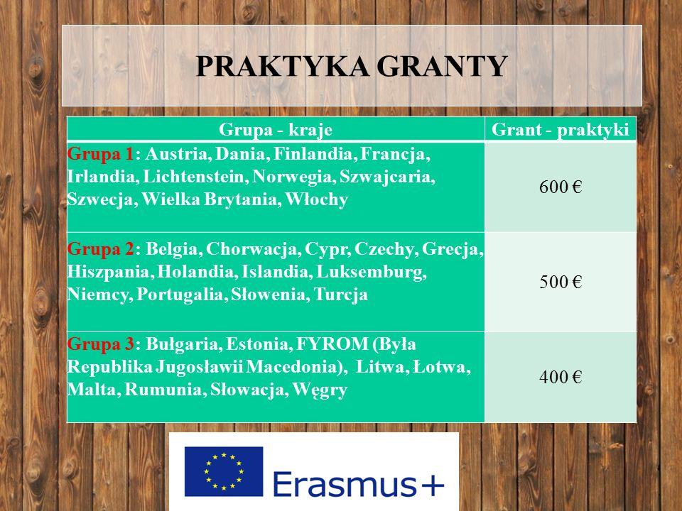 PRAKTYKA GRANTY Grupa - krajeGrant - praktyki Grupa 1: Austria, Dania, Finlandia, Francja, Irlandia, Lichtenstein, Norwegia, Szwajcaria, Szwecja, Wielka Brytania, Włochy600 € Grupa 2: Belgia, Chorwacja, Cypr, Czechy, Grecja, Hiszpania, Holandia, Islandia, Luksemburg, Niemcy, Portugalia, Słowenia, Turcja 500 € Grupa 3: Bułgaria, Estonia, FYROM (Była Republika Jugosławii Macedonia), Litwa, Łotwa, Malta, Rumunia, Słowacja, Węgry400 € Grupa - krajeGrant - praktyki Grupa 1: Austria, Dania, Finlandia, Francja, Irlandia, Lichtenstein, Norwegia, Szwajcaria, Szwecja, Wielka Brytania, Włochy 600 € Grupa 2: Belgia, Chorwacja, Cypr, Czechy, Grecja, Hiszpania, Holandia, Islandia, Luksemburg, Niemcy, Portugalia, Słowenia, Turcja 500 € Grupa 3: Bułgaria, Estonia, FYROM (Była Republika Jugosławii Macedonia), Litwa, Łotwa, Malta, Rumunia, Słowacja, Węgry 400 €