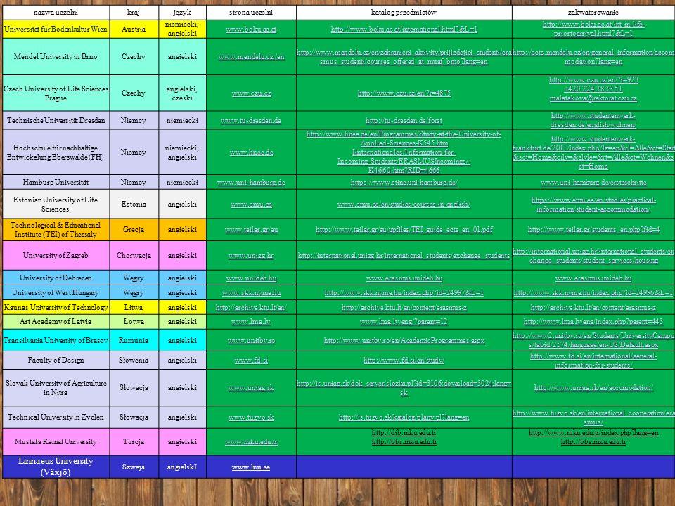 Procedura kwalifikacyjna - PRAKTYKI 2015 -rejestracja online 19.01 -8.02.2015 doktoranci, absolwenci -rejestracja online 9 - 28.02.2015 studenci I i II stopnia -rozmowa kwalifikacyjna – język obcy -inne osiągnięcia - działalność w kołach naukowych, organizacjach studenckich -OLS –test biegłości językowej on-line