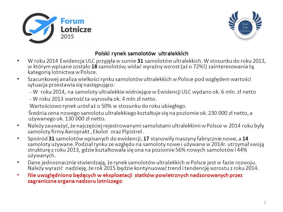 Polski rynek samolotów ultralekkich W roku 2014 Ewidencja ULC przyjęła w sumie 31 samolotów ultralekkich. W stosunku do roku 2013, w którym wpisane zo