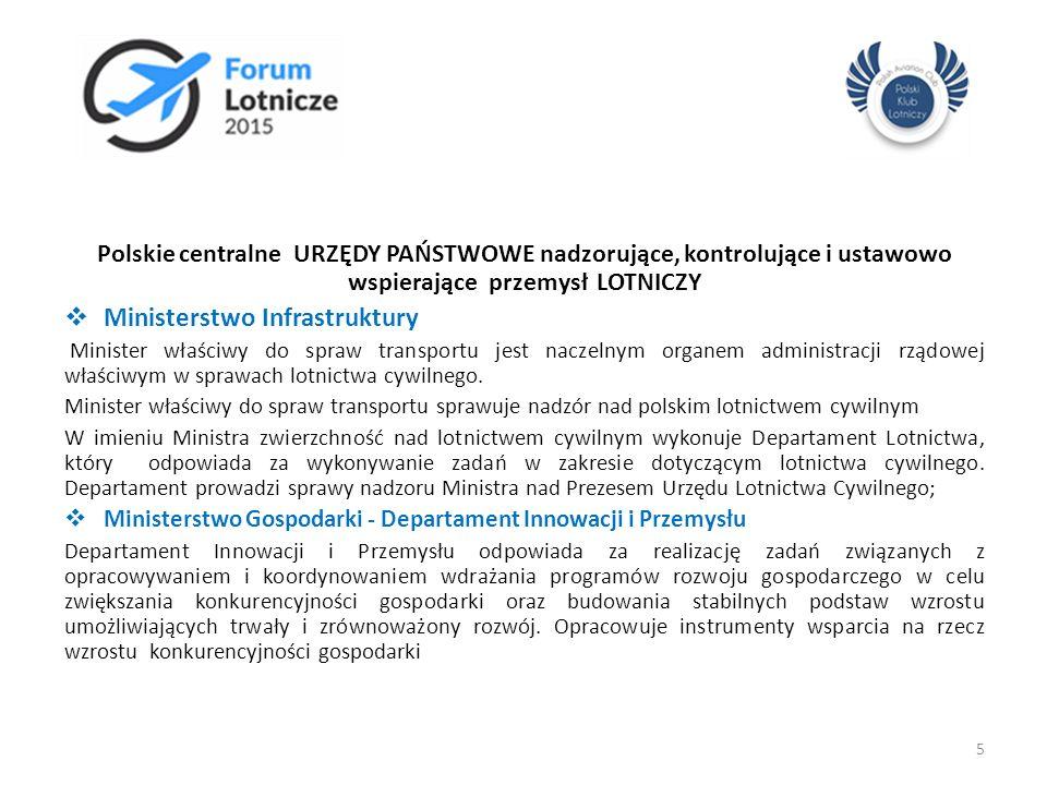 Polskie centralne URZĘDY PAŃSTWOWE nadzorujące, kontrolujące i ustawowo wspierające przemysł LOTNICZY  Ministerstwo Infrastruktury Minister właściwy