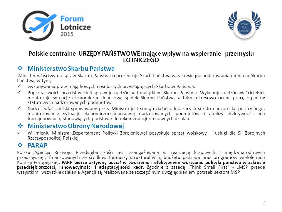 Polskie centralne URZĘDY PAŃSTWOWE mające wpływ na wspieranie przemysłu LOTNICZEGO  Ministerstwo Skarbu Państwa Minister właściwy do spraw Skarbu Pań