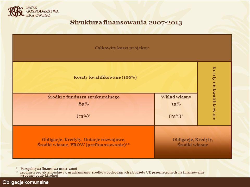 Struktura finansowania 2007-2013 * Perspektywa finansowa 2004-2006 ** zgodnie z projektem ustawy o uruchamianiu środków pochodzących z budżetu UE prze