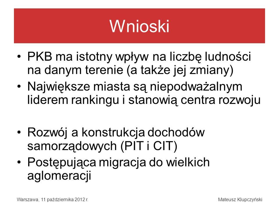 Wnioski Warszawa, 11 października 2012 r.Mateusz Klupczyński PKB ma istotny wpływ na liczbę ludności na danym terenie (a także jej zmiany) Największe