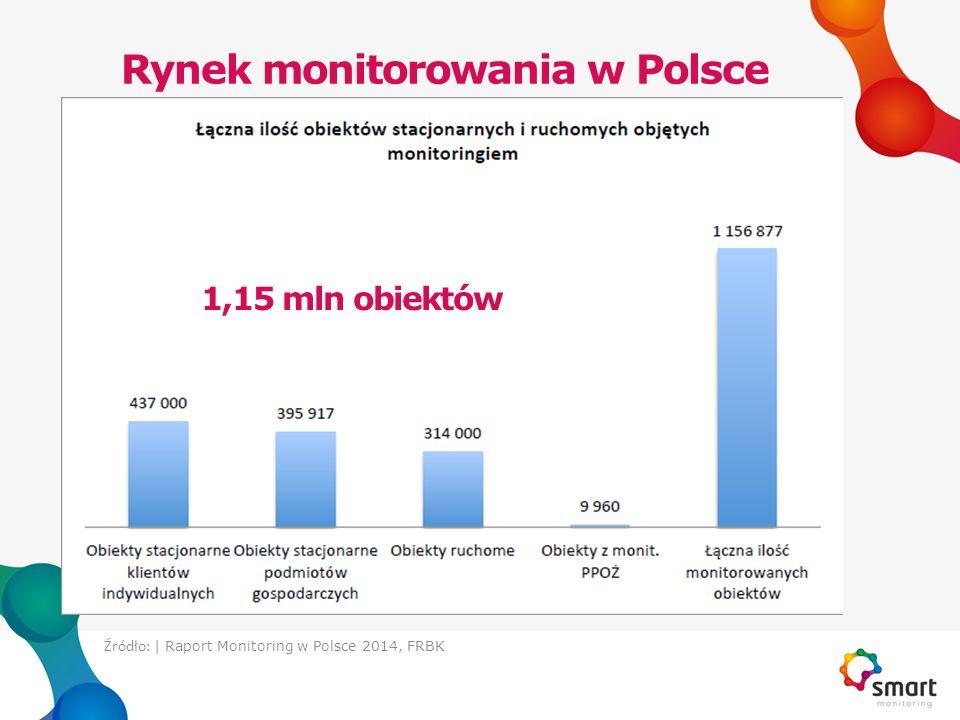 Rynek monitorowania w Polsce - konsolidacja Ilość monitorowanych obiektów stacjonarnych:  Solid Security – ok.