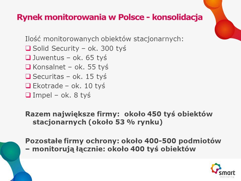 Rynek monitorowania w Polsce - konsolidacja Ilość monitorowanych obiektów stacjonarnych:  Solid Security – ok. 300 tyś  Juwentus – ok. 65 tyś  Kons