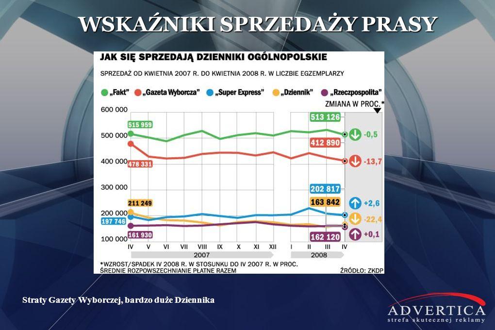 Straty Gazety Wyborczej, bardzo duże Dziennika WSKAŹNIKI SPRZEDAŻY PRASY