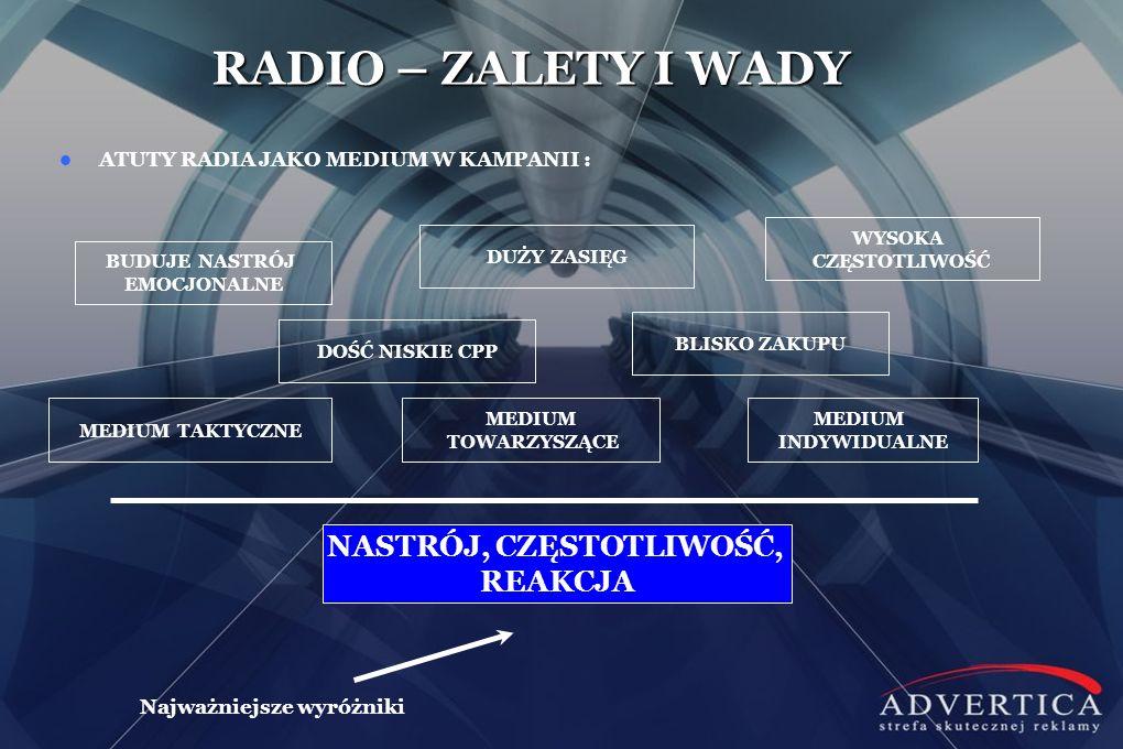 ATUTY RADIA JAKO MEDIUM W KAMPANII : MEDIUM TAKTYCZNE NASTRÓJ, CZĘSTOTLIWOŚĆ, REAKCJA Najważniejsze wyróżniki MEDIUM INDYWIDUALNE MEDIUM TOWARZYSZĄCE