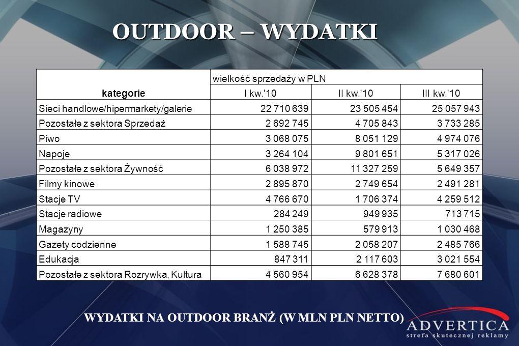 OUTDOOR – WYDATKI WYDATKI NA OUTDOOR BRANŻ (W MLN PLN NETTO) kategorie wielkość sprzedaży w PLN I kw.'10II kw.'10III kw.'10 Sieci handlowe/hipermarket