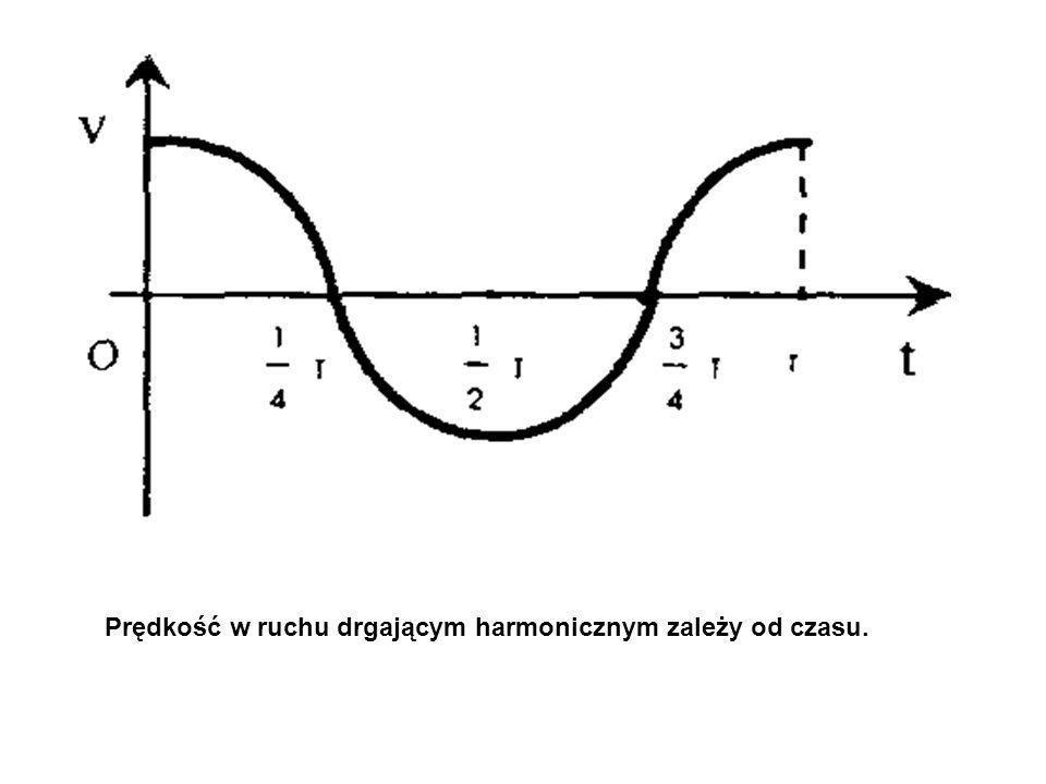 Prędkość w ruchu drgającym harmonicznym zależy od czasu.