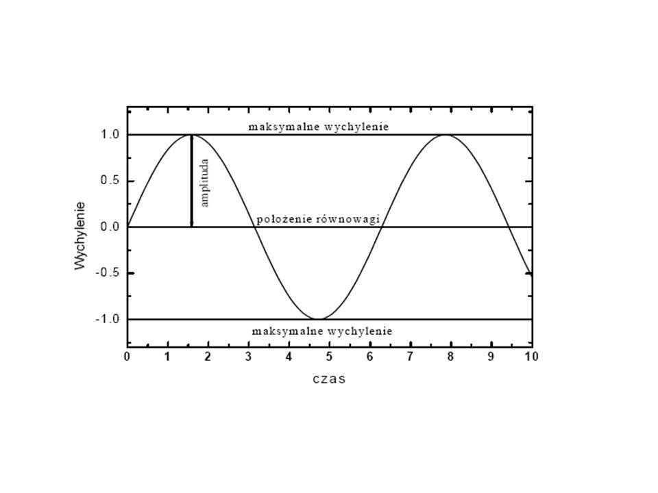 Po przeanalizowaniu ruchu drgającego kulki zawieszonej na sprężynie można wyciągnąć następujące wnioski: torem ruchu drgającego jest odcinek, odcinek ten przebywa ciało w jednakowych odstępach czasu, równych połowie okresu, wartość prędkości ulega zmianie osiągając w położeniu równowagi wartość maksymalną a w skrajnych położeniach prędkość ciała jest równa zeru, wartość siły działającej na ciało nie jest stała, co oznacza, że w ruchu drgającym zmianie ulega przyśpieszenie, podczas ruchu następuje przemiana jednej formy energii mechanicznej w drugą.