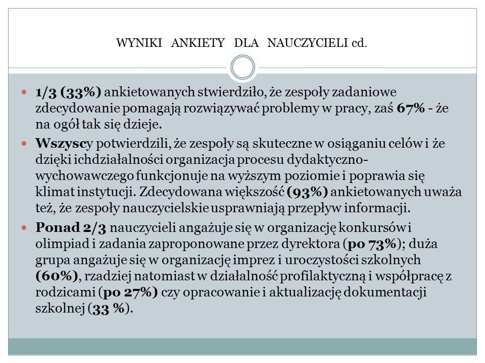 WYNIKI ANKIETY DLA NAUCZYCIELI cd. 1/3 (33%) ankietowanych stwierdziło, że zespoły zadaniowe zdecydowanie pomagają rozwiązywać problemy w pracy, zaś 6