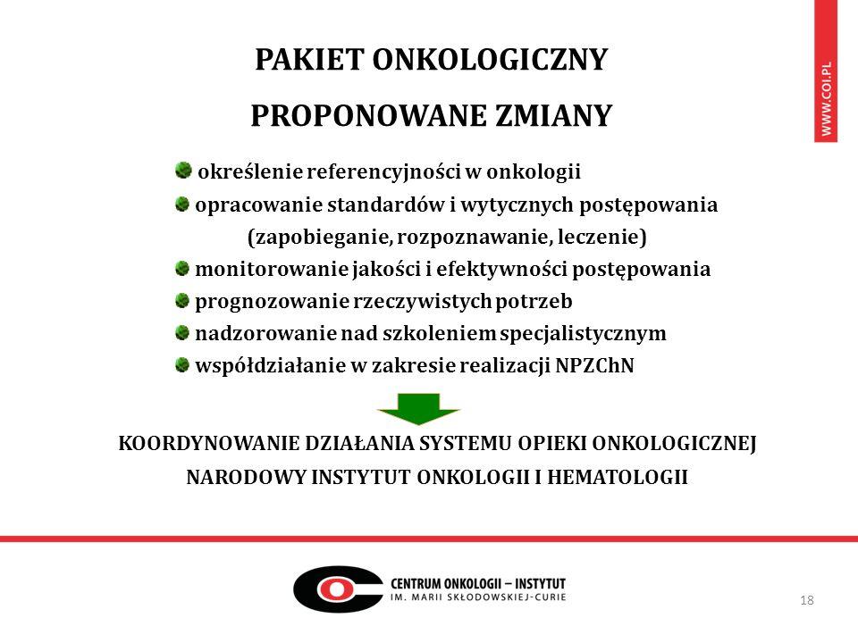 PAKIET ONKOLOGICZNY PROPONOWANE ZMIANY 18 określenie referencyjności w onkologii opracowanie standardów i wytycznych postępowania (zapobieganie, rozpoznawanie, leczenie) monitorowanie jakości i efektywności postępowania prognozowanie rzeczywistych potrzeb nadzorowanie nad szkoleniem specjalistycznym współdziałanie w zakresie realizacji NPZChN KOORDYNOWANIE DZIAŁANIA SYSTEMU OPIEKI ONKOLOGICZNEJ NARODOWY INSTYTUT ONKOLOGII I HEMATOLOGII