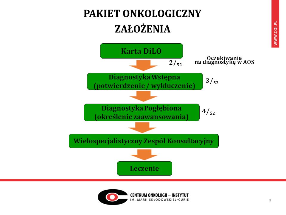 PAKIET ONKOLOGICZNY ZAŁOŻENIA 3 2/ 52 Oczekiwanie na diagnostykę w AOS 3/ 52 4/ 52 Karta DiLO Diagnostyka Wstępna (potwierdzenie / wykluczenie) Diagnostyka Pogłębiona (określenie zaawansowania) Wielospecjalistyczny Zespół Konsultacyjny Leczenie