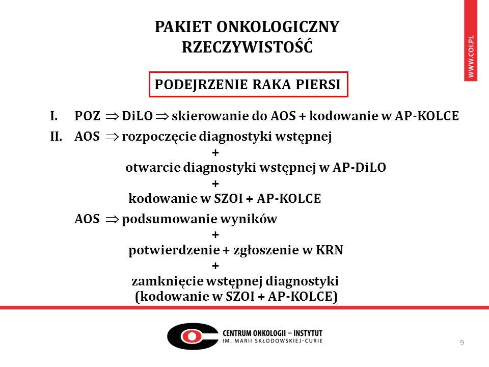 PAKIET ONKOLOGICZNY RZECZYWISTOŚĆ 9 I.POZ  DiLO  skierowanie do AOS + kodowanie w AP-KOLCE II.AOS  rozpoczęcie diagnostyki wstępnej + otwarcie diagnostyki wstępnej w AP-DiLO + kodowanie w SZOI + AP-KOLCE AOS  podsumowanie wyników + potwierdzenie + zgłoszenie w KRN + zamknięcie wstępnej diagnostyki (kodowanie w SZOI + AP-KOLCE) PODEJRZENIE RAKA PIERSI