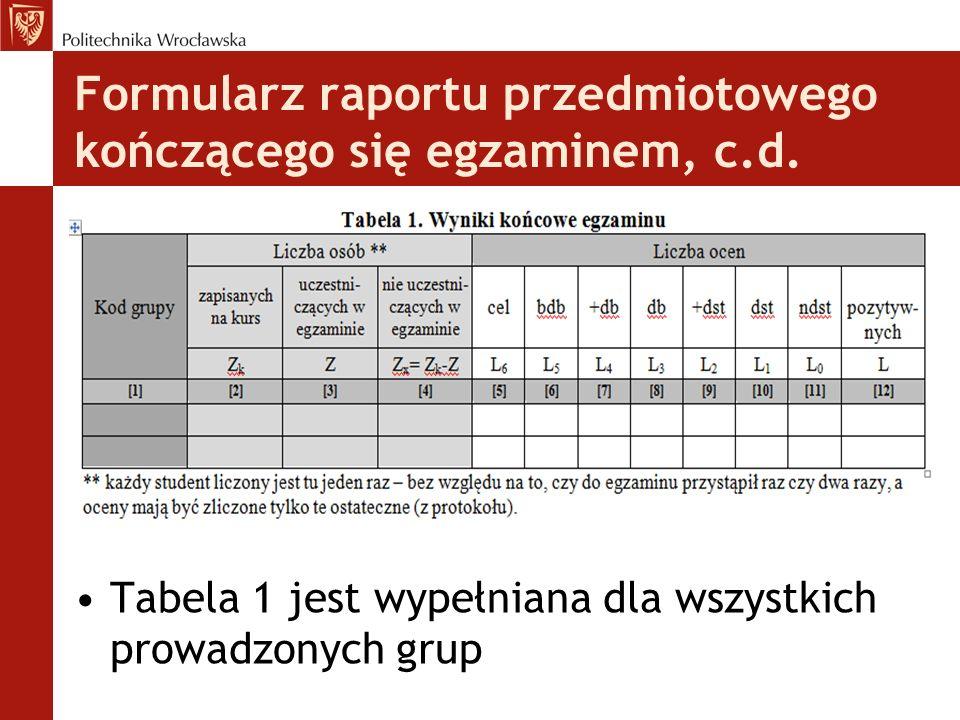 Formularz raportu przedmiotowego kończącego się egzaminem, c.d. Tabela 1 jest wypełniana dla wszystkich prowadzonych grup
