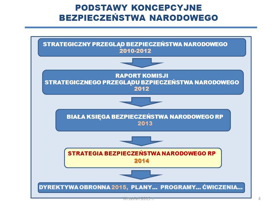 PODSTAWY KONCEPCYJNE BEZPIECZEŃSTWA NARODOWEGO STRATEGICZNY PRZEGLĄD BEZPIECZEŃSTWA NARODOWEGO 2010-2012 RAPORT KOMISJI STRATEGICZNEGO PRZEGLĄDU BZPIECZEŃSTWA NARODOWEGO 2012 BIAŁA KSIĘGA BEZPIECZEŃSTWA NARODOWEGO RP 2013 STRATEGIA BEZPIECZEŃSTWA NARODOWEGO RP2014 DYREKTYWA OBRONNA 2015, PLANY… PROGRAMY… ĆWICZENIA… 4Wrzesień 2015 r.