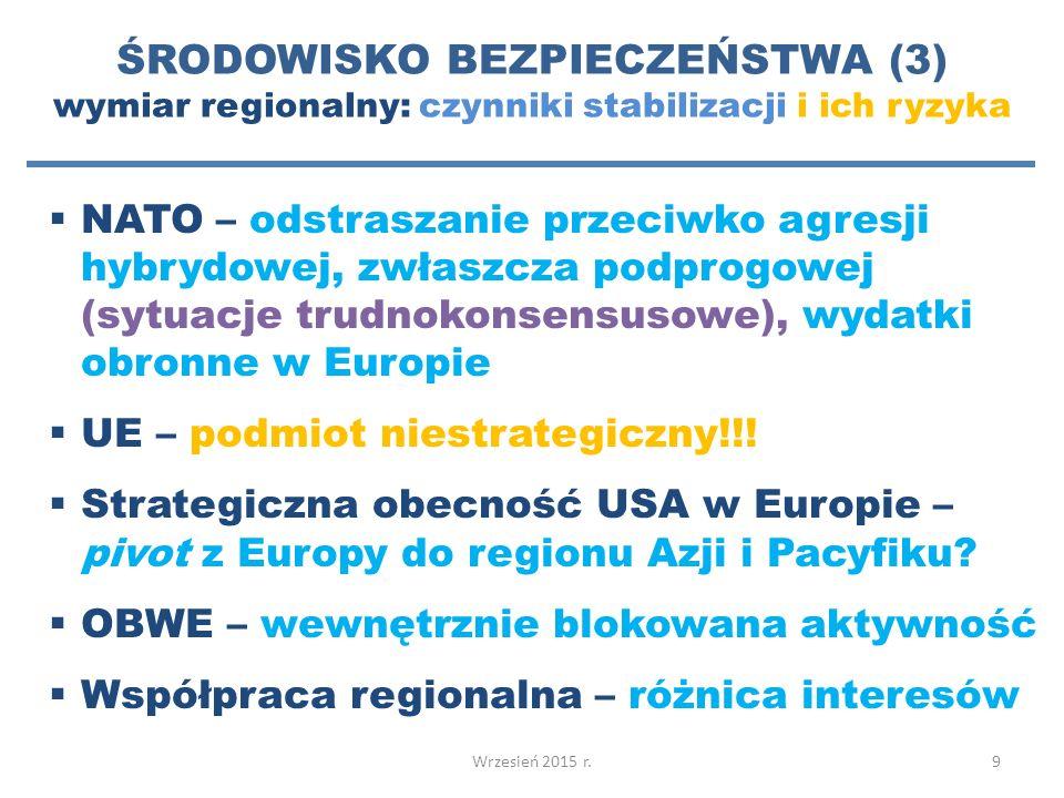 ŚRODOWISKO BEZPIECZEŃSTWA (3) wymiar regionalny: czynniki stabilizacji i ich ryzyka  NATO – odstraszanie przeciwko agresji hybrydowej, zwłaszcza podprogowej (sytuacje trudnokonsensusowe), wydatki obronne w Europie  UE – podmiot niestrategiczny!!.